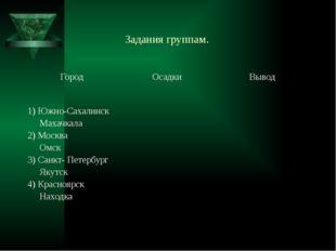 Задания группам. Город Осадки Вывод 1) Южно-Сахалинск Махачкала 2) Москва Ом