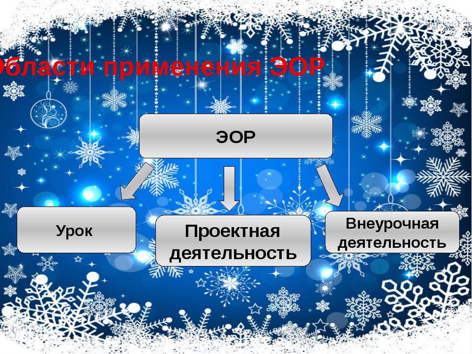 ЭОР Урок Проектная деятельность Внеурочная деятельность Области применения ЭОР