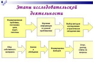 Этапы исследовательской деятельности Формулирование проблемы, постановка цели