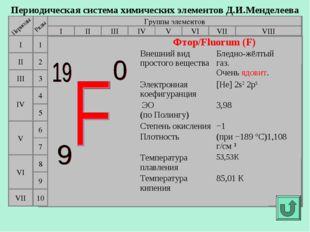 Периодическая система химических элементов Д.И.Менделеева Группы элементов I