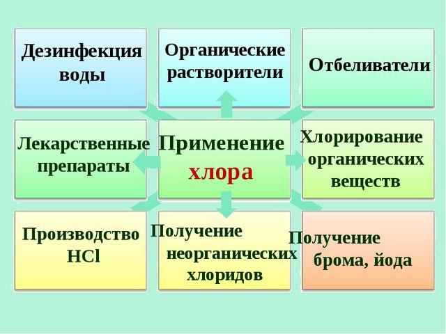 Применение хлора Отбеливатели Производство HCl Получение брома, йода Дезинфек...