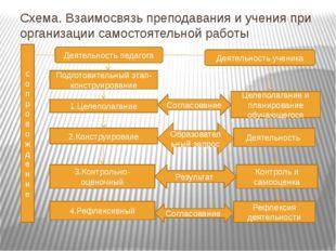 Схема. Взаимосвязь преподавания и учения при организации самостоятельной рабо