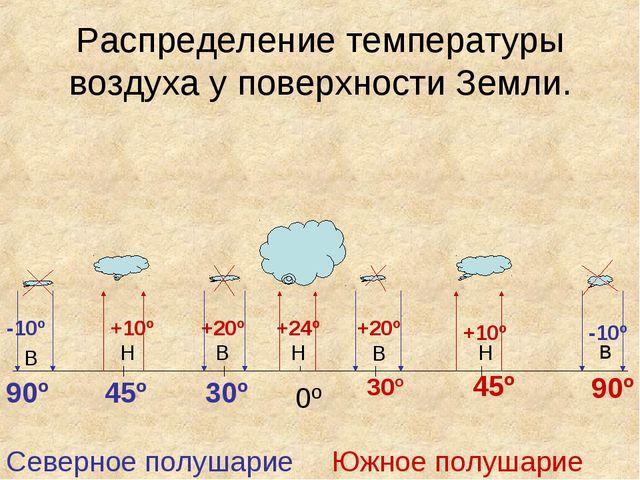 Распределение температуры воздуха у поверхности Земли. 0º 30º 30º 45º 45º 90º...