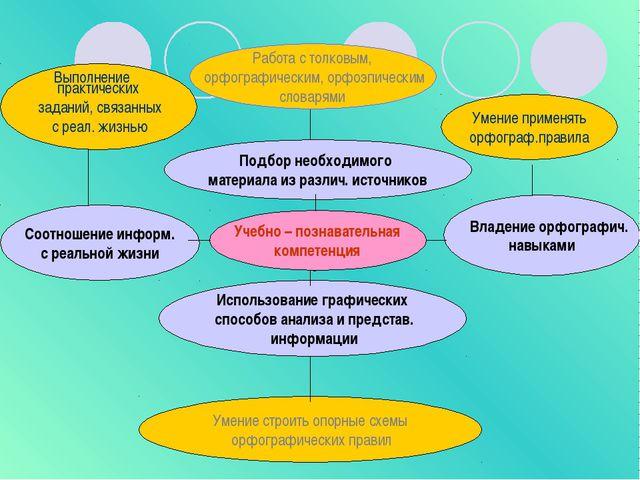 Подбор необходимого материала из различ. источников Учебно – познавательная к...