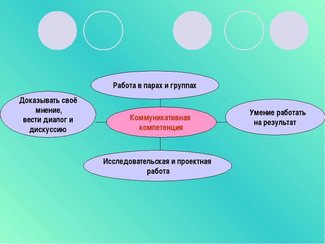 Работа в парах и группах Коммуникативная компетенция Исследовательская и прое...