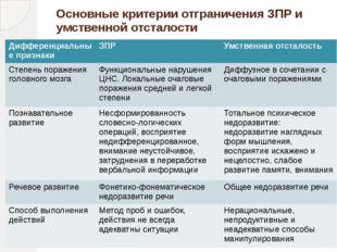 Основные критерии отграничения ЗПР и умственной отсталости Дифференциальные п