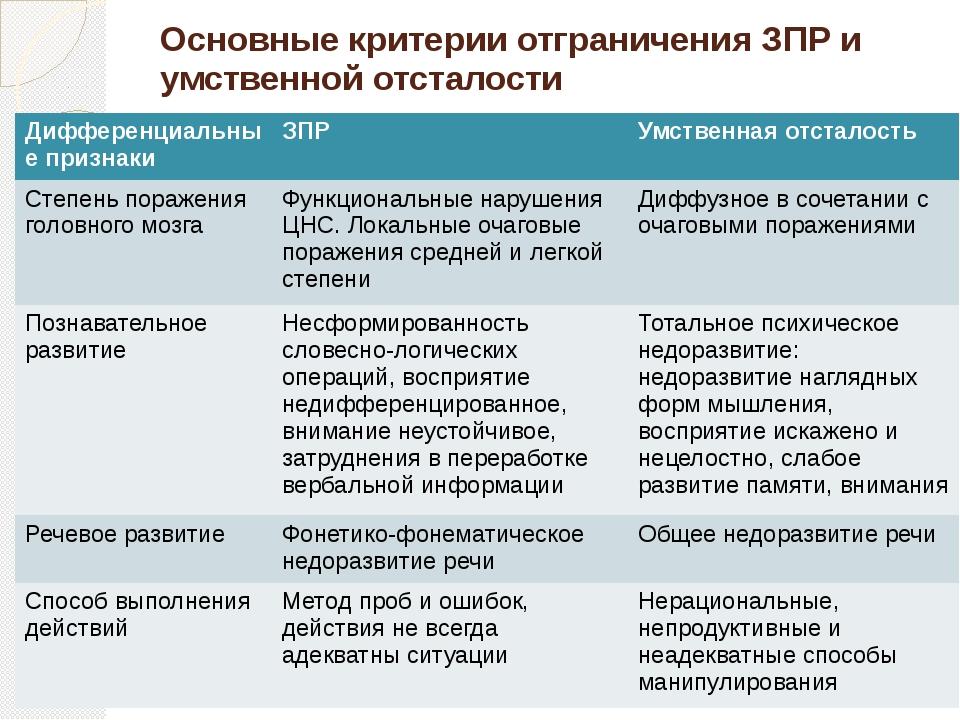 Основные критерии отграничения ЗПР и умственной отсталости Дифференциальные п...