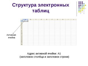 Структура электронных таблиц Адрес активной ячейки: А1 (заголовок столбца и з