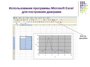 Использование программы Microsoft Excel для построения диаграмм Мастер диаграмм