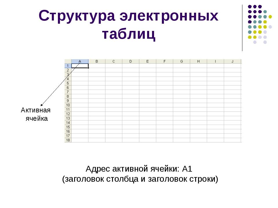 Структура электронных таблиц Адрес активной ячейки: А1 (заголовок столбца и з...