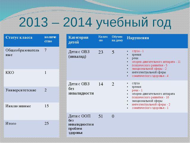 2013 – 2014 учебный год Категория детей Колич-во Обучен на дому Нарушения Дет...