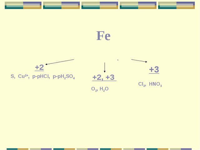 +2 +2, +3 +3 S, Cu2+, p-рHCI, p-рH2SO4 O2, H2O CI2, HNO3 Fe