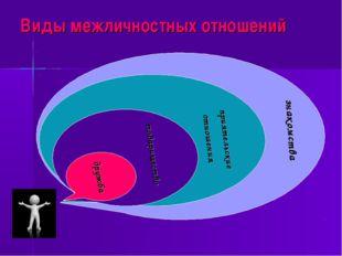 Виды межличностных отношений знакомства приятельские отношения товарищество д