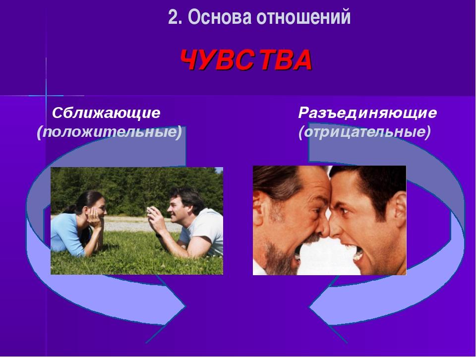 ЧУВСТВА Сближающие (положительные) 2. Основа отношений Разъединяющие (отрица...