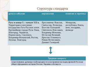 Структура стандарта даты и события персоналии понятия и термины Русь в конце