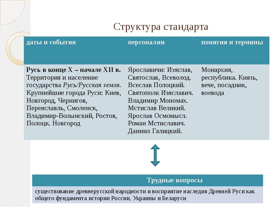 Структура стандарта даты и события персоналии понятия и термины Русь в конце...