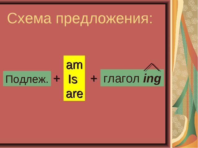 Схема предложения: Подлеж. + am Is are + глагол ing