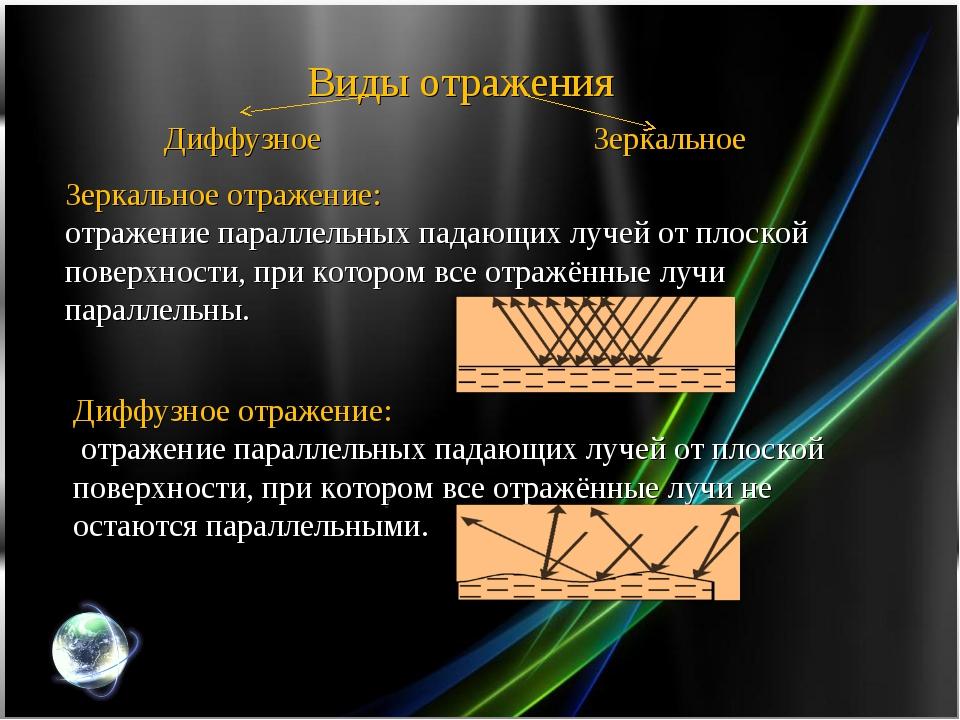 Виды отражения Диффузное Зеркальное Зеркальное отражение: отражение параллель...