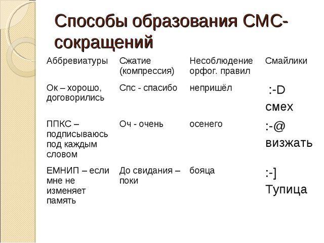 Способы образования СМС-сокращений АббревиатурыСжатие (компрессия)Несоблюде...