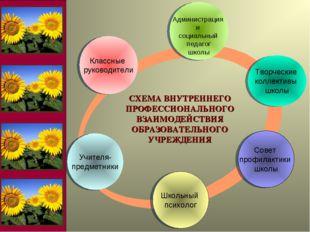 Классные руководители Учителя- предметники Школьный психолог СХЕМА ВНУТРЕННЕГ