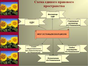 МОУ ОСТАФЬЕВСКАЯ ШКОЛА Схема единого правового пространства Участковый инспек