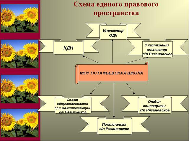 МОУ ОСТАФЬЕВСКАЯ ШКОЛА Схема единого правового пространства Участковый инспек...