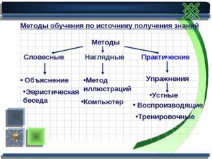 Методы обучения по источнику получения знаний Методы Словесные Объяснение Эвр