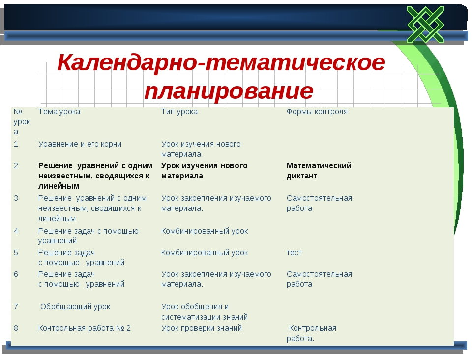 Календарно-тематическое планирование № урокаТема урокаТип урокаФормы кон...