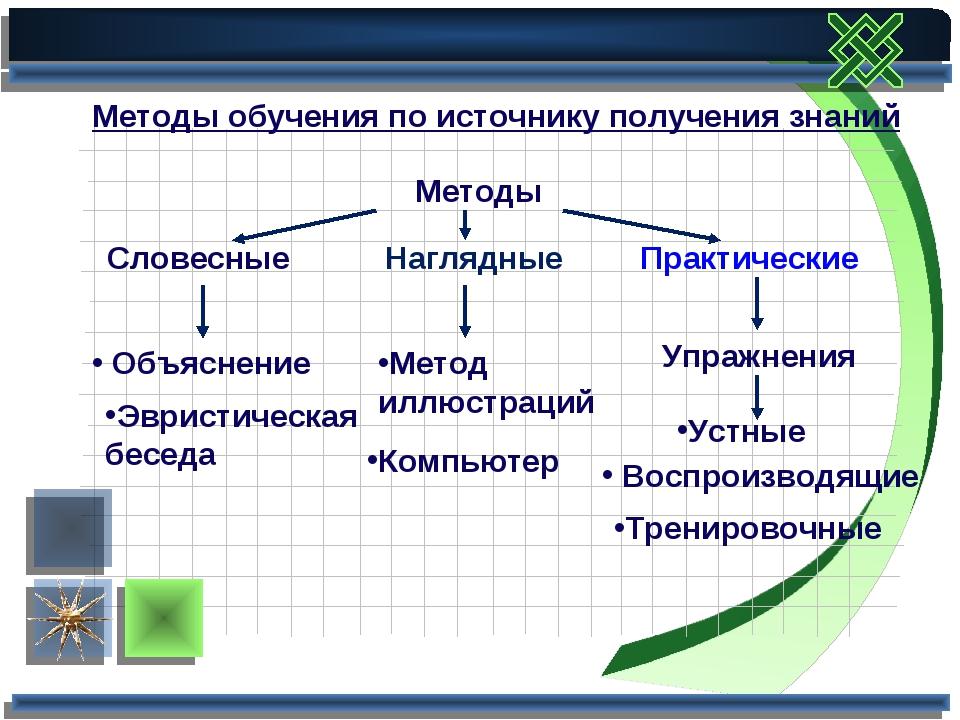 Методы обучения по источнику получения знаний Методы Словесные Объяснение Эвр...