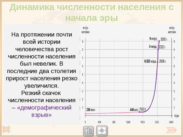 Рождаемость в странах мира Рождаемость -количества рождений за год на 1000 ж...