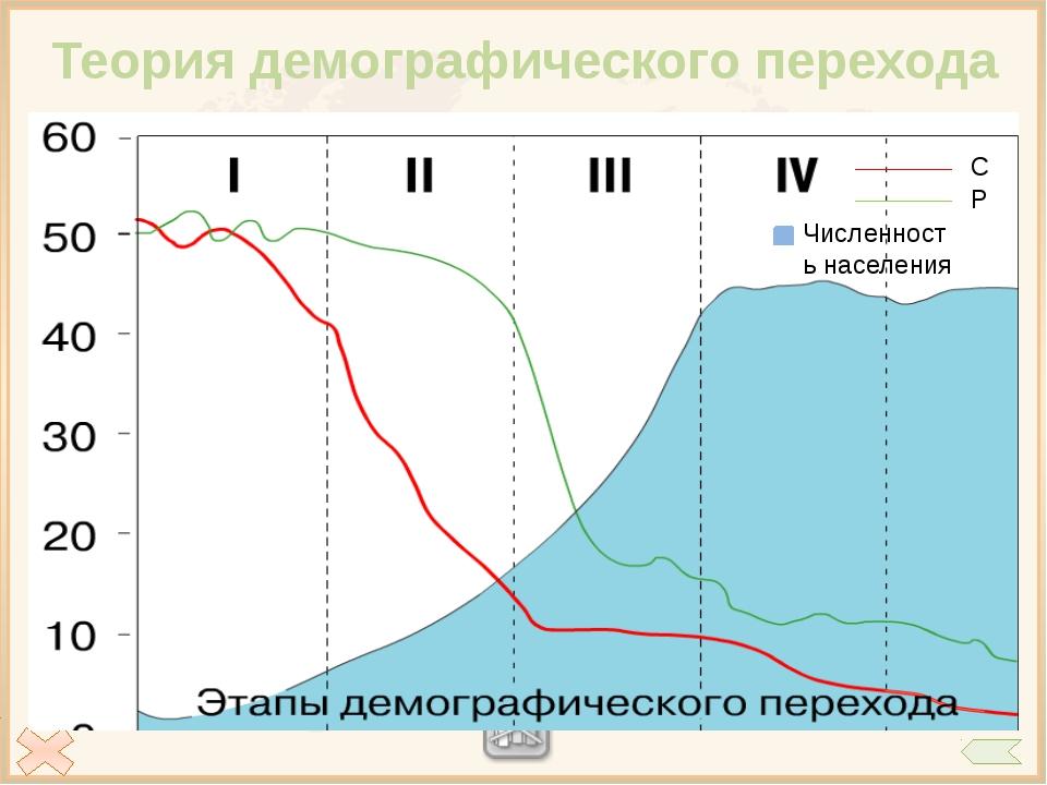 Вопросы ЕГЭ А1.Численность населения Земли в настоящее время составляет: 4.>...