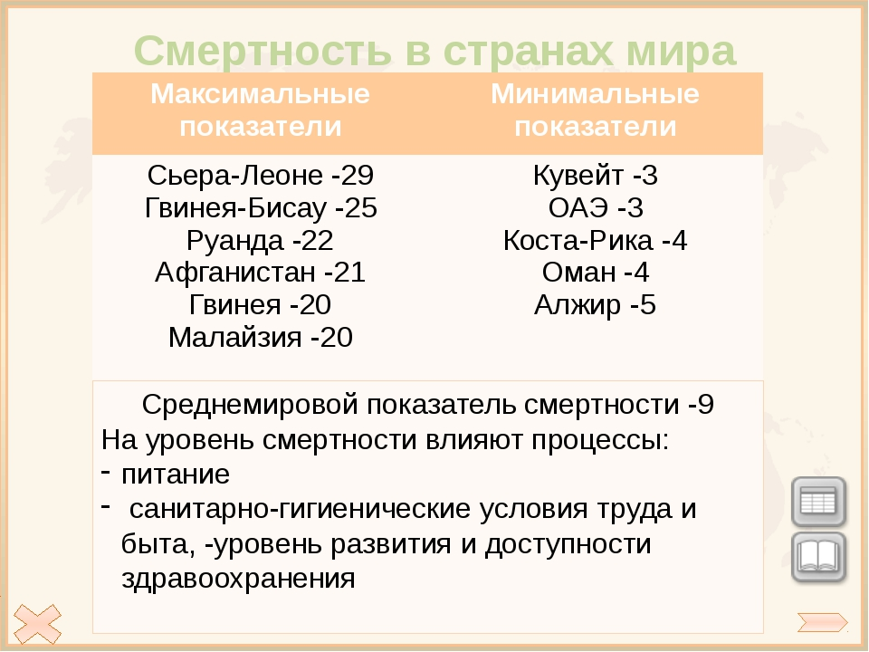 Тест Проверка 3.В какой из перечисленных стран средняя продолжительность жиз...