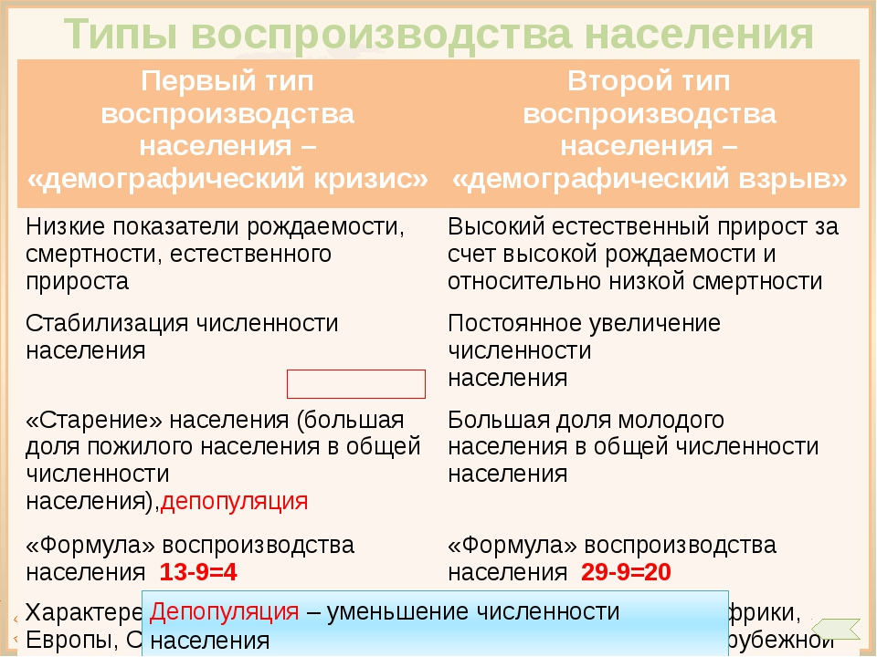 Вопросы по теме: Численность и воспроизводство населения Наука о закономерно...