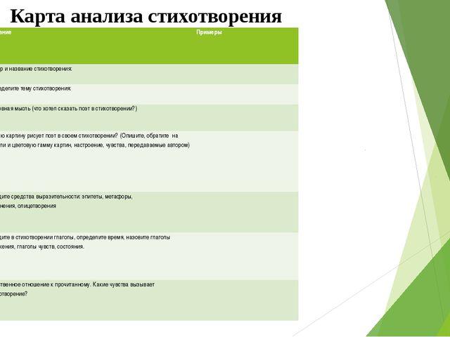 Карта анализа стихотворения №/№ Задание Примеры 1. Автор и название стихотв...