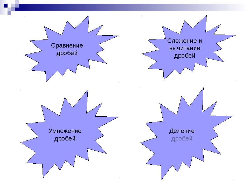 Сравнение дробей Сложение и вычитание дробей Умножение дробей Деление дробей