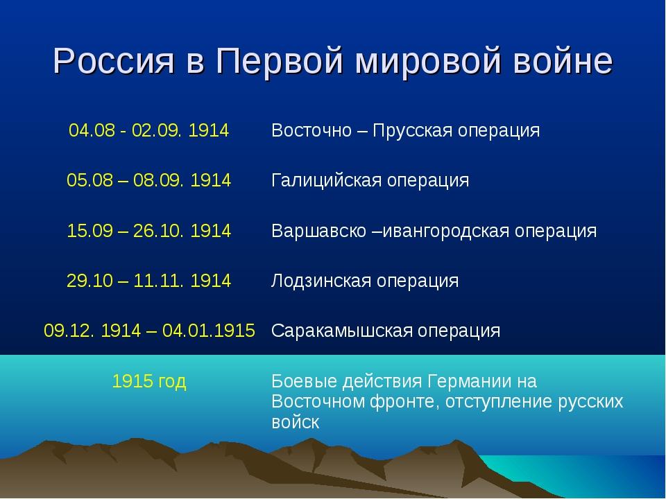Россия в Первой мировой войне 04.08 - 02.09. 1914Восточно – Прусская операци...