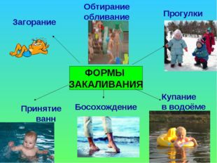 ФОРМЫ ЗАКАЛИВАНИЯ Загорание Прогулки Купание в водоёме Обтирание обливание Бо