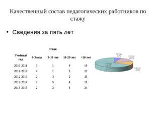 Качественный состав педагогических работников по стажу Сведения за пять лет С