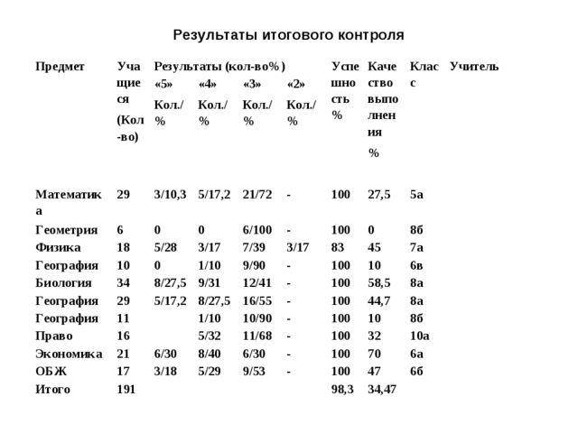 Результаты итогового контроля  ПредметУчащиеся (Кол-во)Результаты (кол-во%...