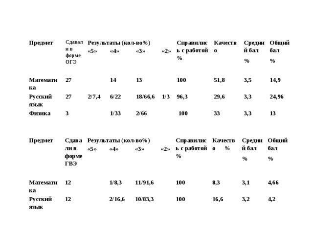 ПредметСдавали в форме ОГЭРезультаты (кол-во%)Справились с работой %Качес...