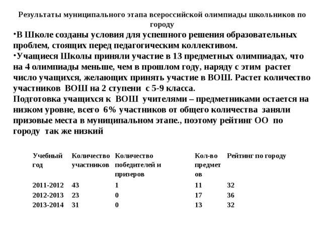 Результаты муниципального этапа всероссийской олимпиады школьников по городу...