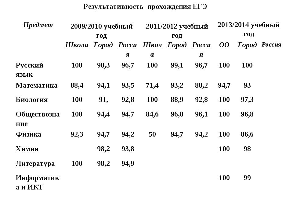 Результативность прохождения ЕГЭ Предмет2009/2010 учебный год2011/2012 учеб...