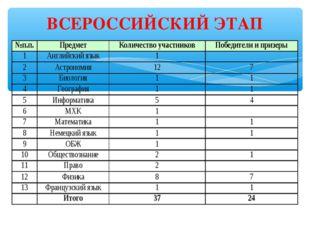 ВСЕРОССИЙСКИЙ ЭТАП