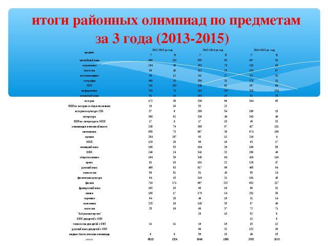итоги районных олимпиад по предметам за 3 года (2013-2015) предмет2012-2013...