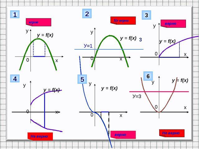 у 1 Не верно у у у у у У=1 2 верно 3 3 y = f(x) y = f(x) y = f(x) y = f(x) y...