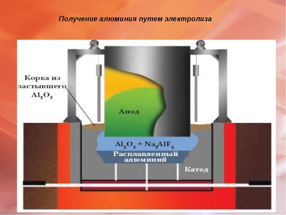 Получение алюминия путем электролиза