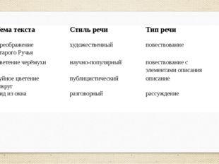 Тема текста Стиль речи Тип речи Преображение Старого Ручья  художественный