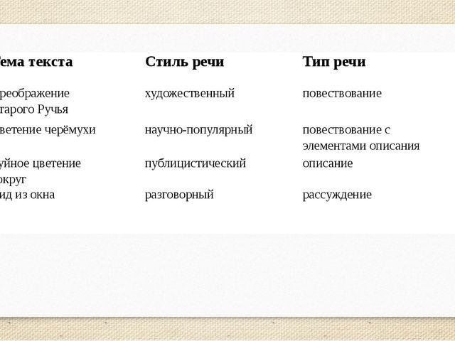 Тема текста Стиль речи Тип речи Преображение Старого Ручья  художественный ...