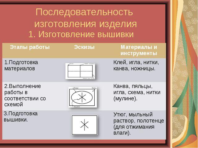 Последовательность изготовления изделия 1. Изготовление вышивки Этапы работы...