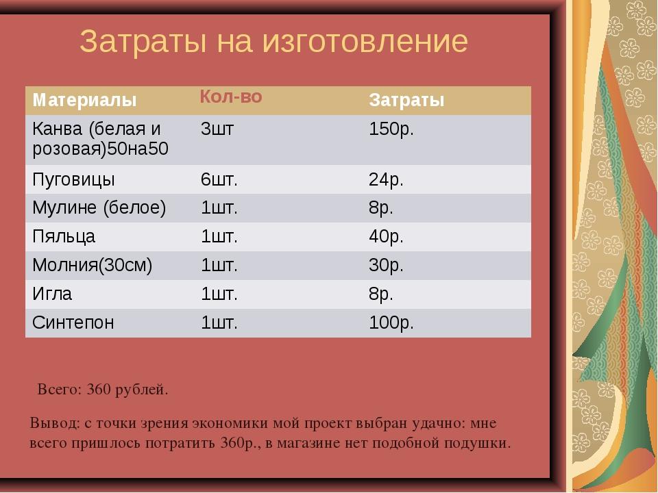 Затраты на изготовление Всего: 360 рублей. Вывод: с точки зрения экономики мо...
